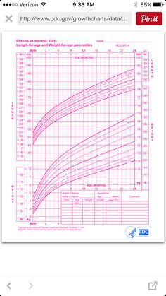 Average Growth Patterns Of Breastfed Babies  Growth Charts Chart