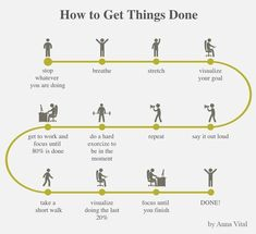 Psychology infographic and charts Psychology : how to get things done. Infographic Description Psychology : how to get things done Self Development, Personal Development, Life Skills, Life Lessons, School Study Tips, Self Improvement Tips, Study Motivation, Motivation Inspiration, Dissertation Motivation