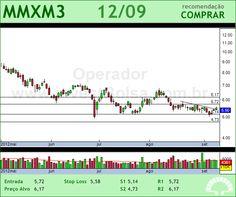 MMX MINER - MMXM3 - 12/09/2012 #MMXM3 #analises #bovespa