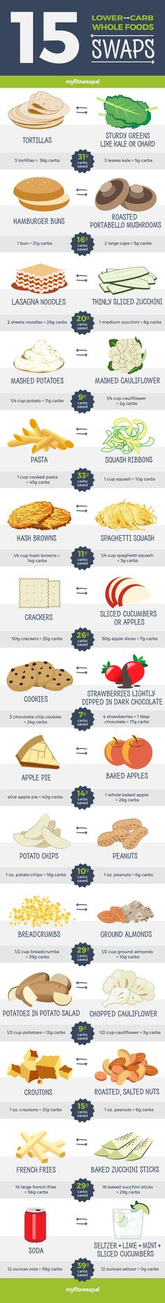 Lower-Carb Whole Food Swaps Trying to eat low carb? Try these easy lower carb swaps!Trying to eat low carb? Try these easy lower carb swaps! Get Healthy, Healthy Tips, Healthy Snacks, Healthy Recipes, Eating Healthy, Diet Recipes, Clean Eating, Healthy Weight, Healthy Food Substitutes