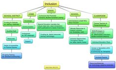 Inclusion on Pinterest | Special Needs, Education and Special ...
