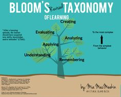 Blooms Taxonomy Graphic going from simplest to most complex (creating).