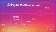 Le statistiche di Instagram: 500 milioni di utenti, 300 milioni attivi ogni giorno. #Instagram #SMM #WebMarketing #SocialNetwork