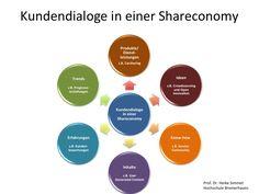 Kundendialoge in einer Shareconomy: Teilen statt Besitzen
