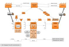 """This example of a Value Stream Map diagram was drawn using ConceptDraw PRO with the """"Value Stream Mapping"""" solution from ConceptDraw Solution Park.  This sample VSM flowchart shows the value stream in a manufacturing, production control and shipping processes."""