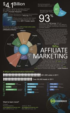 Affiliate Marketing Market Size Infograph Did you know that YOU can create #mobile #app affiliate #marketing and make money just by having your own app on the marketplace?? Ask me how! www.SmbMarketing.com -Stephanie 832-301-9133
