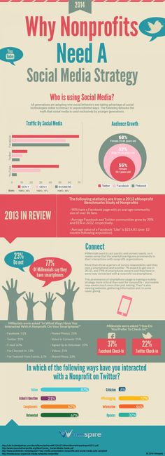 Why #Nonprofits Need a #SocialMediaStrategy #Infographic