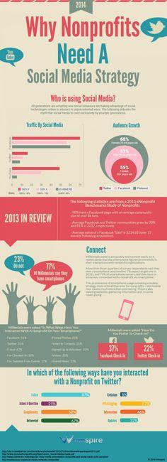 Why #Nonprofits Need a #SocialMediaStrategy #Infographic
