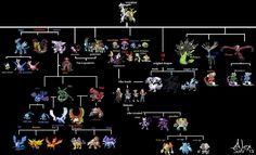 Here i present the new Legendary chart