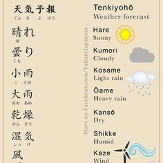 Learn Japanese for a real communication for your work, school project, and communicating with your Japanese mate properly. Many people think that Learning to speak Japanese language is more difficult than learning to write Japanese Learn Basic Japanese, Study Japanese, Japanese Kanji, Japanese School, Japanese Culture, Japanese Quotes, Japanese Phrases, Japanese Words, Japanese Grammar