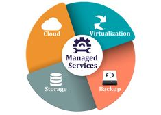 Modernize your IT infrastructure along with backups and data security which facilitates you to concentrate on your core business. Tangible Technology provides you with managed services in Melbourne to meet your business demands with the help of IT technology such as virtualization, infrastructure, etc. Go online now!  #ManagedITServicesInMelbourne #ManagedServicesInMelbourne #ITServicesInMelbourne #ManagedITServicesForSME #TangibleTechnology #Australia