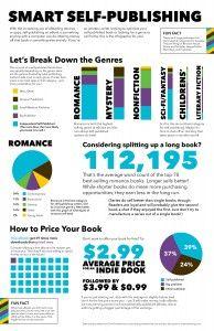Self-Publishing Infographic #BookHugs #BooksThatMatter #BloomingTwigBooks #BloomingTwig #Books