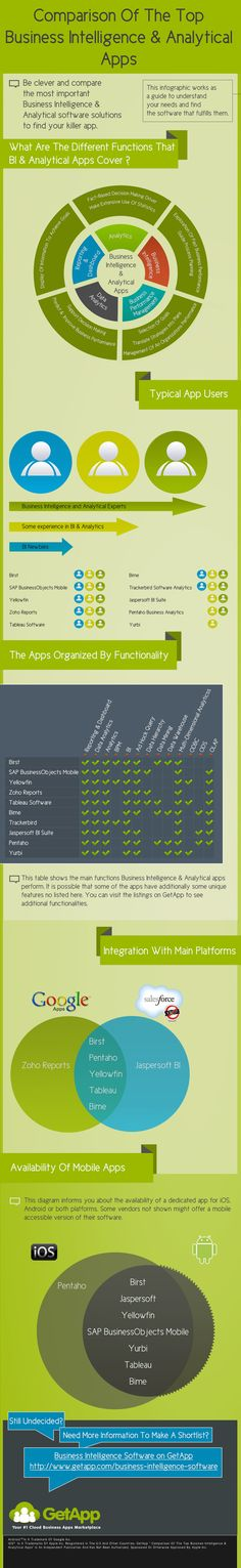Comparison Of The Top Business Intelligence & Analytical Apps. The Top Business Intelligence & Analytical Apps. Part Time Business Ideas, Best Business Ideas, Business Advisor, Business Software, Business Analyst, Business Planning, Business Marketing, Online Business, Internet Marketing