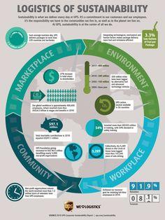 Logistics of Sustainability Infographic