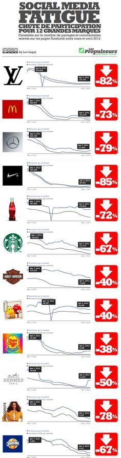 Decline or social media fatigue?  An interesting inforaphic in French about the drop off on big brand pages.  {FR} Les marques qui accusent les plus grandes baisse d'engagement de leurs fans via Facebook #emarketing