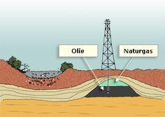 olieindvinding