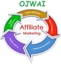 One of the Top Simple Way is Earn Money from Affiliate Marketing. You need a website and good traffic to start Affiliate Business and earn at least $3K /PM.