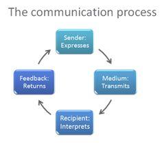 Process of communication pdf