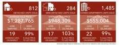 October House Prices House Prices, Real Estate Marketing, Home Buying, Property For Sale, Toronto, Condo, October, The Unit, Custom Homes