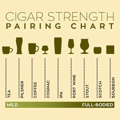 A smoke like Me Guide to pair your Cigars with an nice drink. Remember to stay Smokey and Drink responsible! Cigars And Whiskey, Good Cigars, Pipes And Cigars, Cuban Cigars, Pot Pourri, Cigar Shops, Cigar Art, Cigar Club, Alcohol