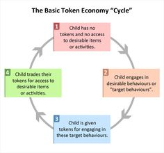 Token economy cycle.