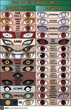Eyes Of Naruto World. Naruto & Garra's are my favorites. Naruto Shippuden Sasuke, Naruto Kakashi, Anime Naruto, Naruto Eyes, Wallpaper Naruto Shippuden, Naruto Comic, Otaku Anime, Anime Nerd, Sasunaru
