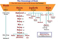 an introduction to the mythology of the story of noahs ark Noah of sumer xavier séguin the myth of noah and his arch the similarities between the story of atrahasis and that of noah are too numerous to be the.