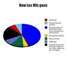 """michiferangst: """"How Les Mis Goes"""" pie graph. #les miserables #the brick"""