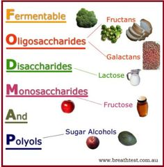If unfortunately even if you do not find any relaxation in your problem then it is certainly a matter of serious concern as you might be suffering from the problem of Fodmap intolerance and it is the time when you need to follow strict Fodmap diet chart as suggested by your doctor.