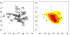 Multivariate Kernel density estimate.
