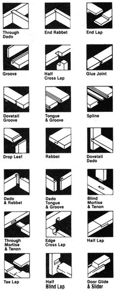 Wood joinery, from a page with lots of good carpentry information.