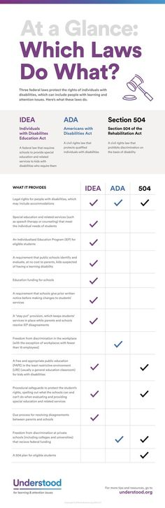 Overview idea section 504 and ada