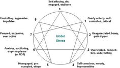 Image result for enneagram vices and virtues chart