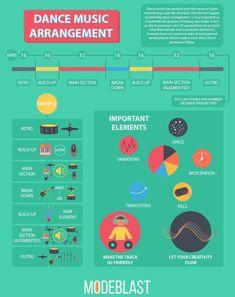 An infographic about dance music arrangement