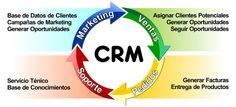 Cómo planear una estrategia CRM por @Inma Jiménez