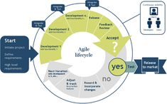 The Agile Toolkit Podcast - interesting discussions. I especially enjoyed the the conversation with Ken Schwaber.the guy himself - the original Agile Scrum co-creator. Agile Software Development, Software Testing, Sustainable Development, Cross Functional Team, Strategic Planning, Interview Questions, Business Management, Design Thinking, Marketing