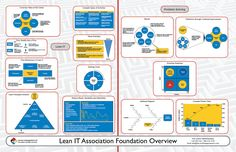 Free downloadable resources for BRM, ITIL, COBIT, LeanIT