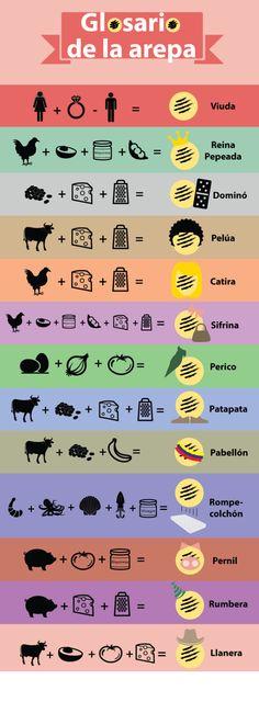 Glosario-arepa-final1 Venezuelan Food, Venezuelan Recipes, Cooking Tips, Cooking Recipes, Latin Food, American Food, Empanadas, Food Truck, My Favorite Food