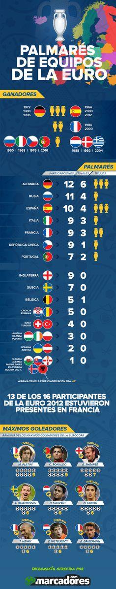 Eurocopa en números