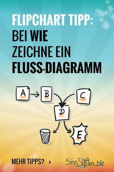 Flipchart gestalten: Bei der Frage nach dem WIE zeichnest du ein Fluss-Diagram, Flowchart, Ablaufplan usw.