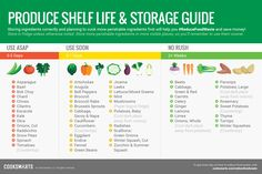 Print out this Produce Shelf Life Guide from @cooksmarts to hang on your fridge or kitchen wall! #reducefoodwaste #EarthMonth
