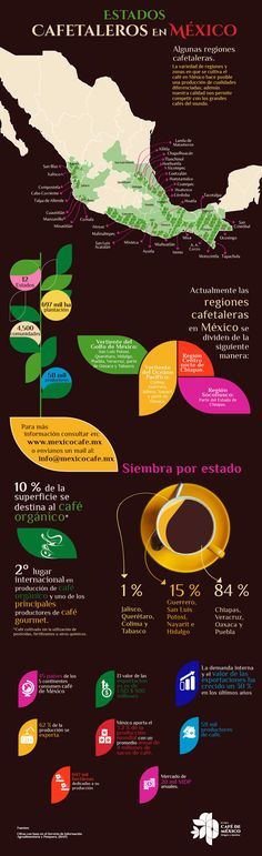 Estados cafetaleros en México. La variedad de regiones y zonas en que se cultiva el café en México hace posible una producción de cualidades diferenciadas.