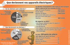 Infographie: Recyclage #DEEE