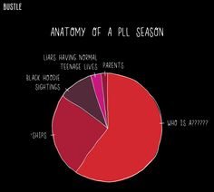 By now, we're all familiar with the countdown. In five seasons,Pretty Little Liarshas brought fans 120 episodes, 123 texts, nine deaths, and finally: 10 graphs. It really shouldn't come as a surprise to anyone. After all, ifPLLcaninspire countle