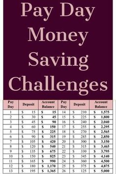 Looking to save more in Why not try one of these money saving challenges? – Finance tips, saving money, budgeting planner Ways To Save Money, Money Tips, Money Saving Tips, Saving Ideas, Money Budget, Managing Money, Money Saving Hacks, Groceries Budget, Savings Challenge