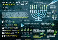 All About Hanukkah (Chanukah) Infographic by Mike Wirth - mazelmoments.com