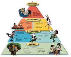 A better food pyramid- this is an awesome way to illustrate what a child's week…