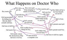Four words: Only on Doctor Who