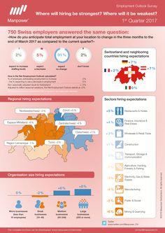 Q1 2017 Swiss Manpower Employment Outlook Survey results