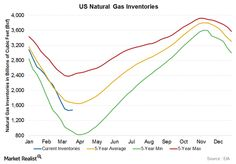US Natural Gas Inventories